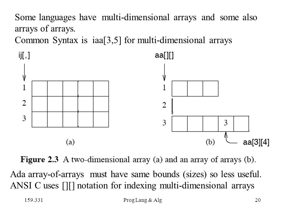 159.331Prog Lang & Alg20 Some languages have multi-dimensional arrays and some also arrays of arrays.