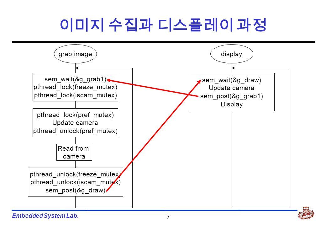 Embedded System Lab. 5 이미지 수집과 디스플레이 과정 grab image sem_wait(&g_grab1) pthread_lock(freeze_mutex) pthread_lock(iscam_mutex) pthread_lock(pref_mutex) Up