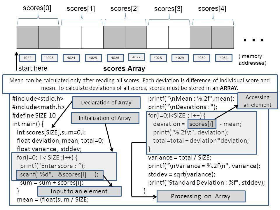 scores[0] scores[1]scores[2] scores[3] scores[4] scores Array... start here 4022 4023 4024 4025 4026 4027 4028 4029 4030 4031 ( memory addresses) #inc