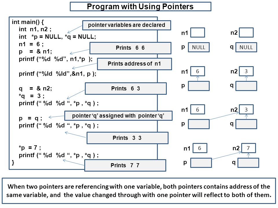 Program with Using Pointers int main() { int n1, n2 ; int *p = NULL, *q = NULL; n1 = 6 ; p = & n1; printf ( %d %d , n1,*p ); printf ( %ld %ld ,&n1, p ); q = & n2; *q = 3 ; printf ( %d %d , *p, *q ) ; p = q ; printf ( %d %d , *p, *q ) ; *p = 7 ; printf ( %d %d , *p, *q ) ; } NULL n1 n2 pq 63 n1 n2 p q pointer variables are declared Prints 6 3 63 n1 n2 pq pointer 'q' assigned with pointer 'q' Prints 3 3 67 n1 n2 p q Prints 7 7 When two pointers are referencing with one variable, both pointers contains address of the same variable, and the value changed through with one pointer will reflect to both of them.