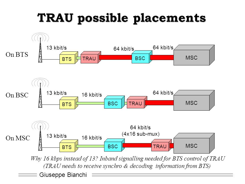 Giuseppe Bianchi TRAU possible placements BTS BSC 64 kbit/s 16 kbit/s 13 kbit/s On BSC TRAU MSC BTS BSC 64 kbit/s (4x16 sub-mux) 16 kbit/s 13 kbit/s On MSC TRAU MSC Why 16 kbps instead of 13.