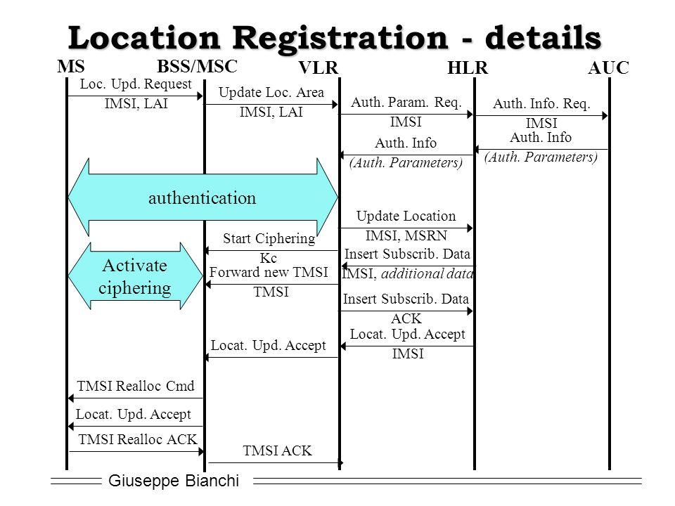 Giuseppe Bianchi Location Registration - details MS VLRHLRAUC BSS/MSC Loc. Upd. Request IMSI, LAI Update Loc. Area IMSI, LAI Auth. Param. Req. IMSI Au
