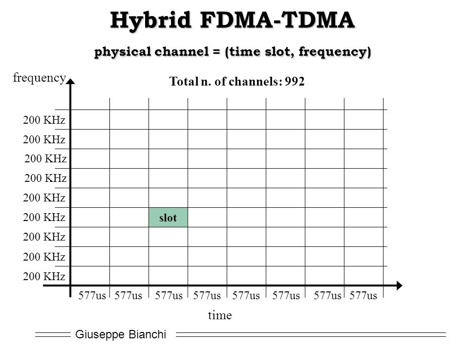 Giuseppe Bianchi Hybrid FDMA-TDMA physical channel = (time slot, frequency) time 577us frequency 200 KHz slot Total n.