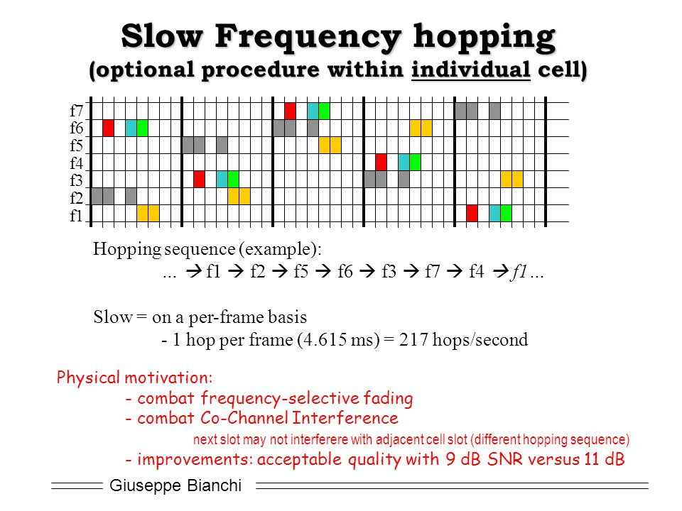 Giuseppe Bianchi Slow Frequency hopping (optional procedure within individual cell) f1 f2 f3 f4 f5 f6 f7 Hopping sequence (example): …  f1  f2  f5  f6  f3  f7  f4  f1… Slow = on a per-frame basis - 1 hop per frame (4.615 ms) = 217 hops/second Physical motivation: - combat frequency-selective fading - combat Co-Channel Interference next slot may not interferere with adjacent cell slot (different hopping sequence) - improvements: acceptable quality with 9 dB SNR versus 11 dB