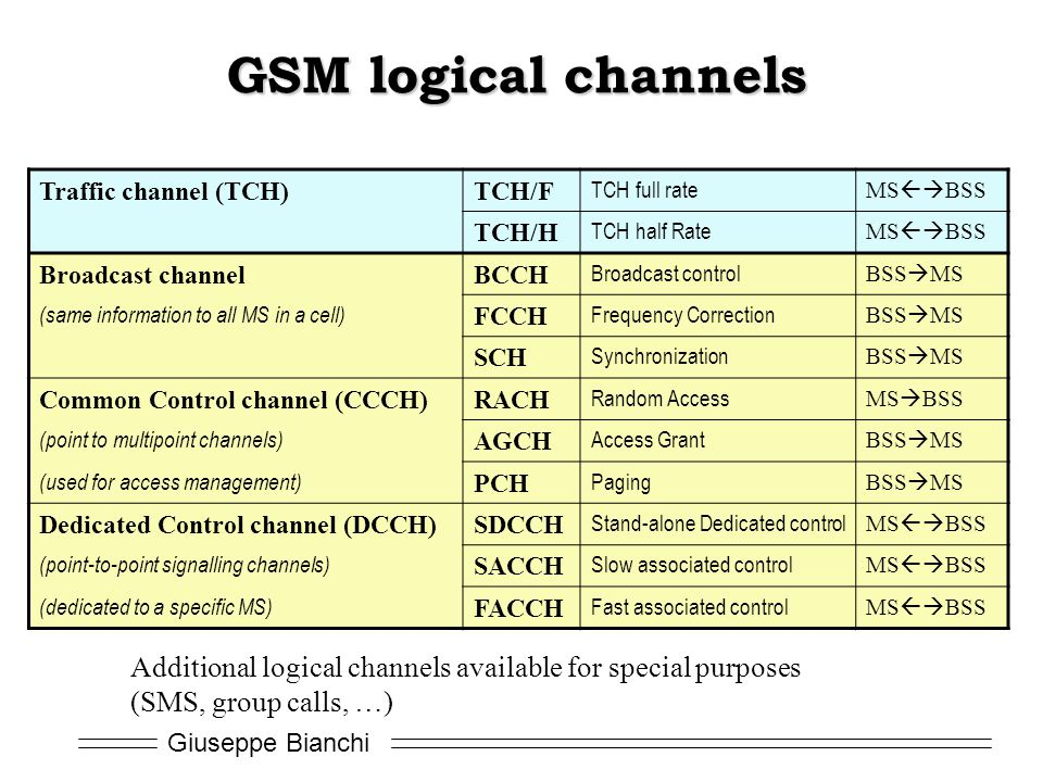 Giuseppe Bianchi GSM logical channels Traffic channel (TCH)TCH/F TCH full rate MS  BSS TCH/H TCH half Rate MS  BSS Broadcast channelBCCH Broadcast control BSS  MS (same information to all MS in a cell) FCCH Frequency Correction BSS  MS SCH Synchronization BSS  MS Common Control channel (CCCH)RACH Random Access MS  BSS (point to multipoint channels) AGCH Access Grant BSS  MS (used for access management) PCH Paging BSS  MS Dedicated Control channel (DCCH)SDCCH Stand-alone Dedicated control MS  BSS (point-to-point signalling channels) SACCH Slow associated control MS  BSS (dedicated to a specific MS) FACCH Fast associated control MS  BSS Additional logical channels available for special purposes (SMS, group calls, …)