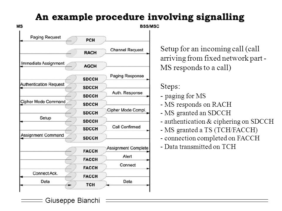 Giuseppe Bianchi An example procedure involving signalling Setup for an incoming call (call arriving from fixed network part - MS responds to a call) Steps: - paging for MS - MS responds on RACH - MS granted an SDCCH - authentication & ciphering on SDCCH - MS granted a TS (TCH/FACCH) - connection completed on FACCH - Data transmitted on TCH