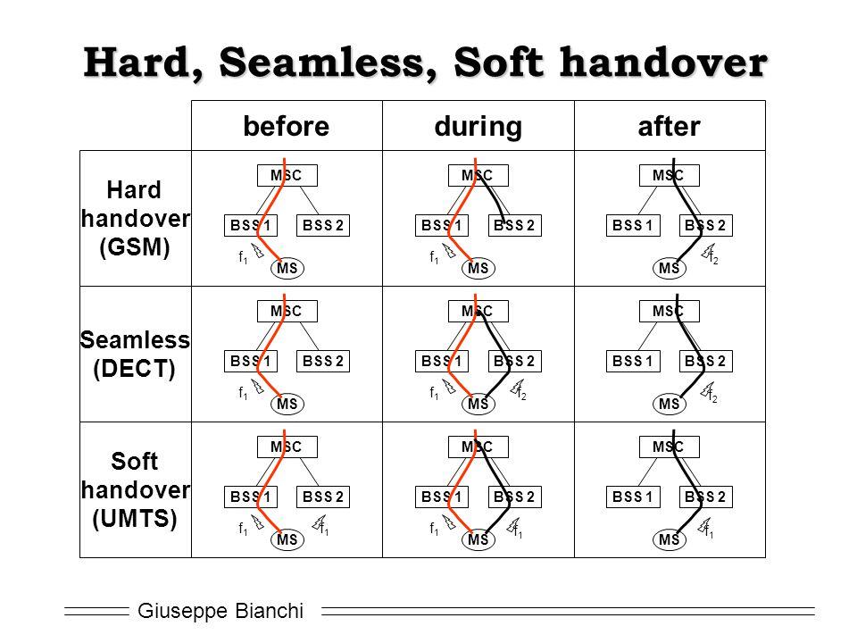 Giuseppe Bianchi Hard, Seamless, Soft handover MSC BSS 1BSS 2 MS f1f1 MSC BSS 1BSS 2 MS f1f1 MSC BSS 1BSS 2 MS f1f1 MSC BSS 1BSS 2 MS f1f1 MSC BSS 1BS