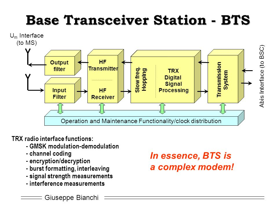 Giuseppe Bianchi Base Transceiver Station - BTS Output filter Input Filter HF Transmitter HF Receiver Slow freq. Hopping TRX Digital Signal Processing