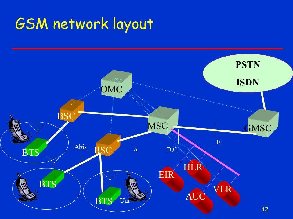 12 GSM network layout BSC MSC BSC BTS EIR HLR AUC VLR BTS Um A Abis E B,C OMC GMSC PSTN ISDN