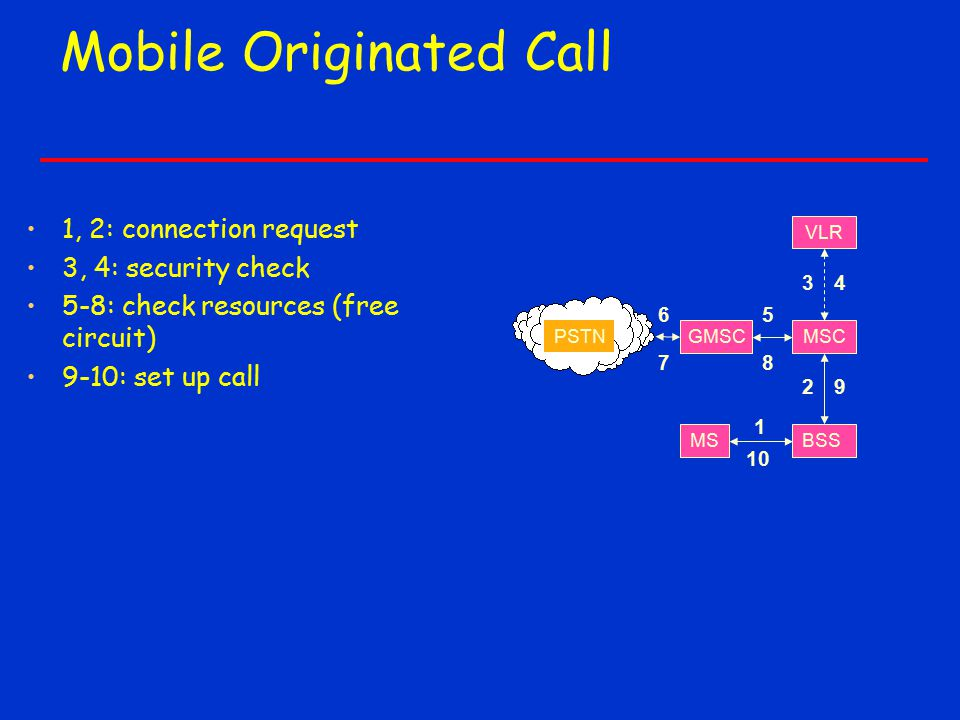 Mobile Originated Call 1, 2: connection request 3, 4: security check 5-8: check resources (free circuit) 9-10: set up call PSTN GMSC VLR BSS MSC MS 1 2 65 34 9 10 78