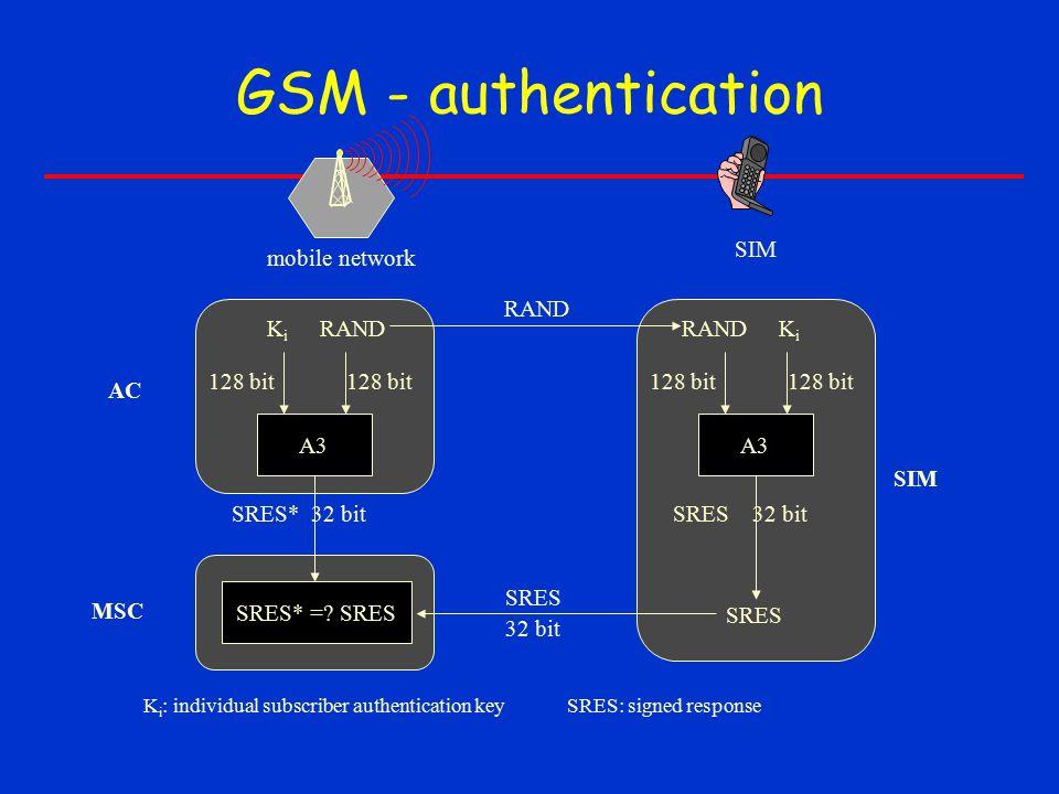 GSM - authentication A3 RANDKiKi 128 bit SRES* 32 bit A3 RANDKiKi 128 bit SRES 32 bit SRES* =? SRES SRES RAND SRES 32 bit mobile network SIM AC MSC SI
