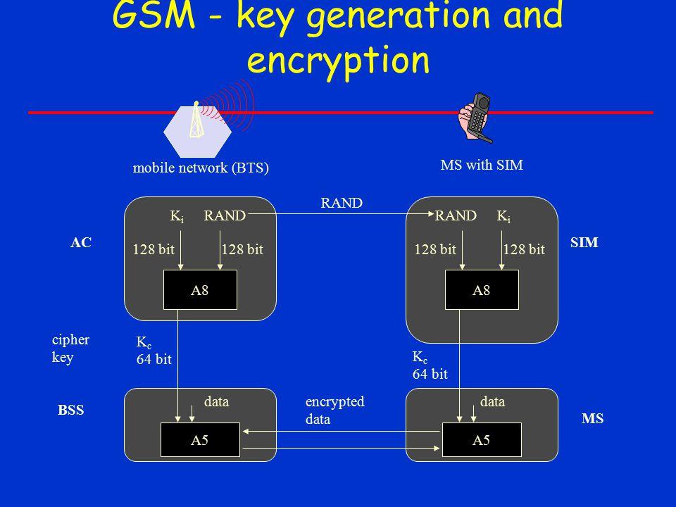 GSM - key generation and encryption A8 RANDKiKi 128 bit K c 64 bit A8 RANDKiKi 128 bit SRES RAND encrypted data mobile network (BTS) MS with SIM AC BSS SIM A5 K c 64 bit A5 MS data cipher key
