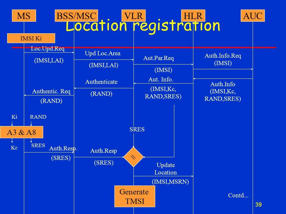 39 Location registration MSBSS/MSCVLRHLRAUC IMSI Ki A3 & A8 = Generate TMSI Loc.Upd.Req (IMSI,LAI) Upd Loc.Area (IMSI,LAI) Aut.Par.Req Auth.Info.Req (IMSI) (RAND) Authenticate (IMSI,Kc, RAND,SRES) Aut.
