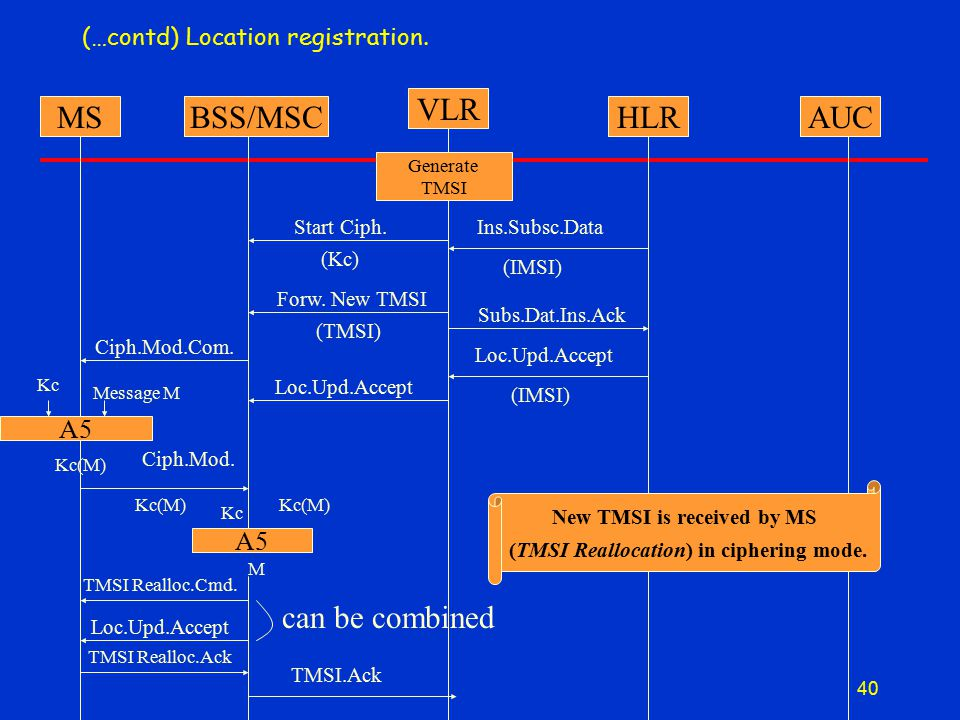 40 (…contd) Location registration.MSBSS/MSC VLR HLRAUC A5 Generate TMSI (Kc) Start Ciph.