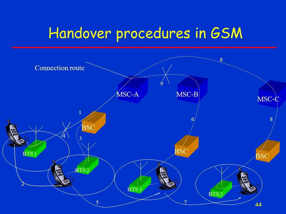 44 Handover procedures in GSM BSC MSC-A BSC MSC-B BTS 1 BTS 3 BTS 2 BSC MSC-C BTS 3 Connection route 1 2 3 4 5 6 7 8 8 9