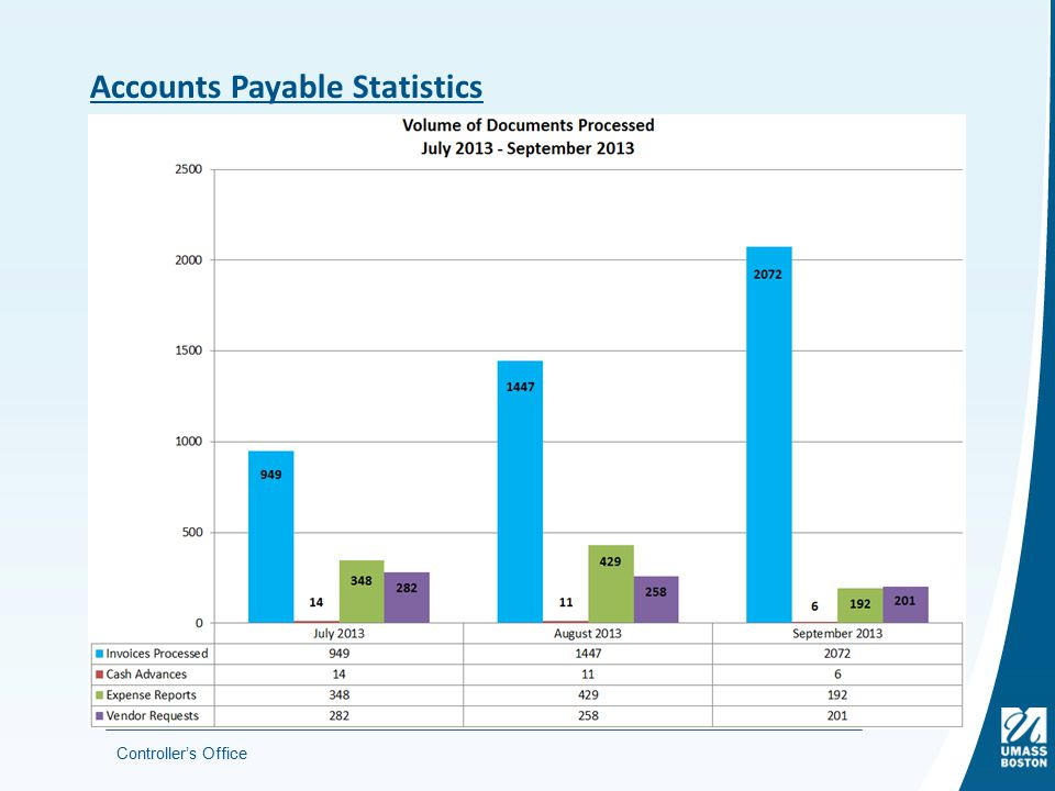 Controller's Office Accounts Payable Statistics