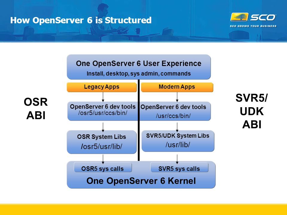 How OpenServer 6 is Structured One OpenServer 6 User Experience Install, desktop, sys admin, commands OSR System Libs /osr5/usr/lib/ SVR5/UDK System Libs /usr/lib/ One OpenServer 6 Kernel OSR5 sys callsSVR5 sys calls Legacy AppsModern Apps OpenServer 6 dev tools /osr5/usr/ccs/bin/ OpenServer 6 dev tools /usr/ccs/bin/ OSR ABI SVR5/ UDK ABI