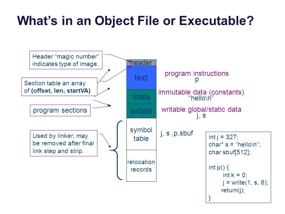 What's in an Object File or Executable.