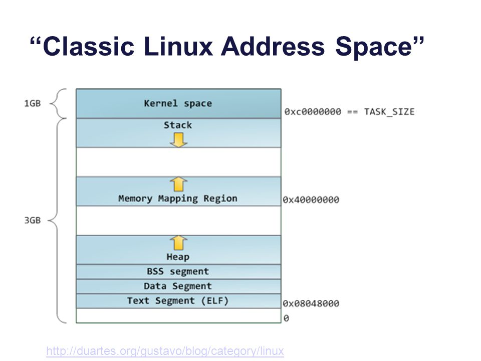Classic Linux Address Space http://duartes.org/gustavo/blog/category/linux