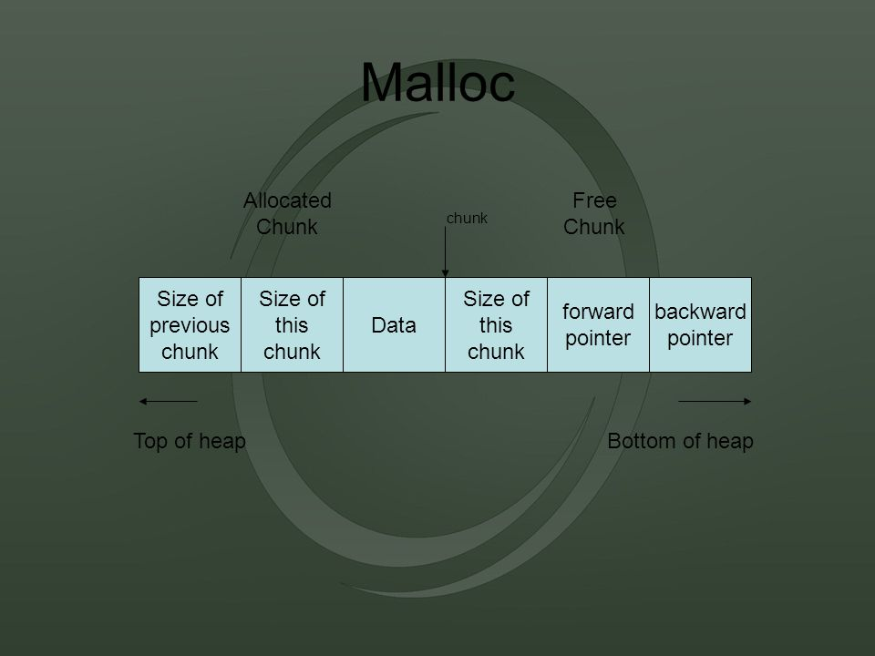 Malloc Data Size of this chunk Size of previous chunk backward pointer forward pointer Size of this chunk Allocated Chunk Free Chunk Top of heapBottom of heap