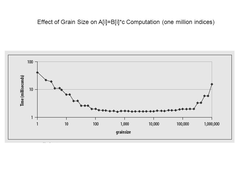 Effect of Grain Size on A[i]=B[i]*c Computation (one million indices)