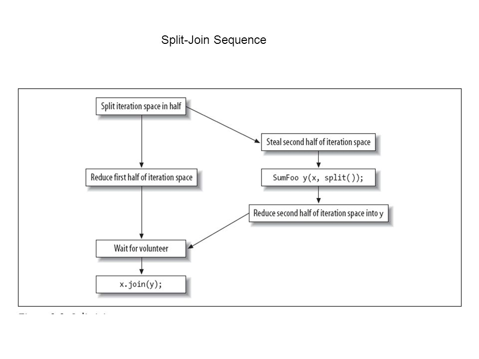 Split-Join Sequence