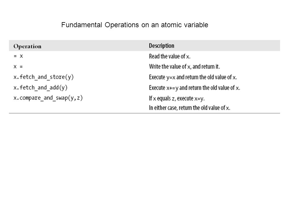 Fundamental Operations on an atomic variable