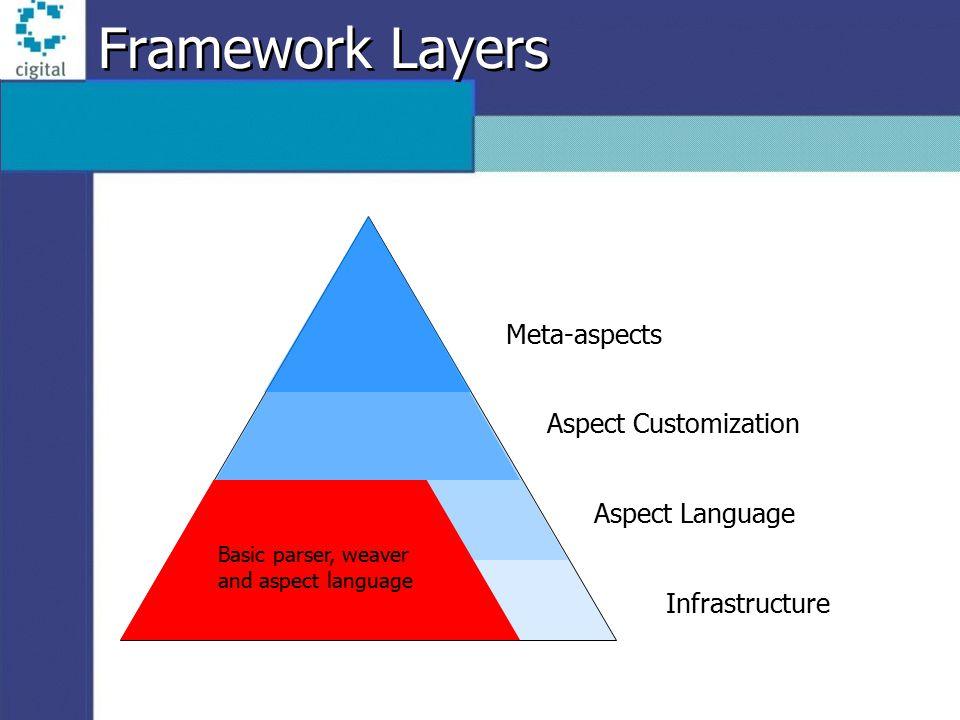 Framework Layers Infrastructure Aspect Language Aspect Customization Meta-aspects Basic parser, weaver and aspect language