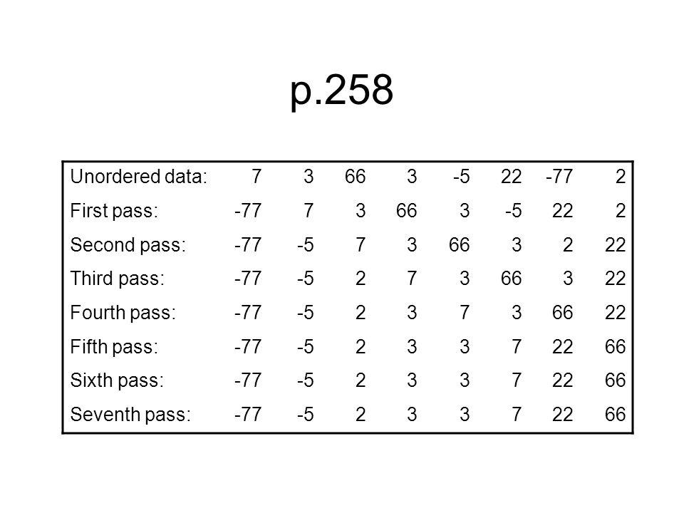 p.258 Unordered data:73663-522-772 First pass:-7773663-5222 Second pass:-77-573663222 Third pass:-77-527366322 Fourth pass:-77-523736622 Fifth pass:-77-523372266 Sixth pass:-77-523372266 Seventh pass:-77-523372266