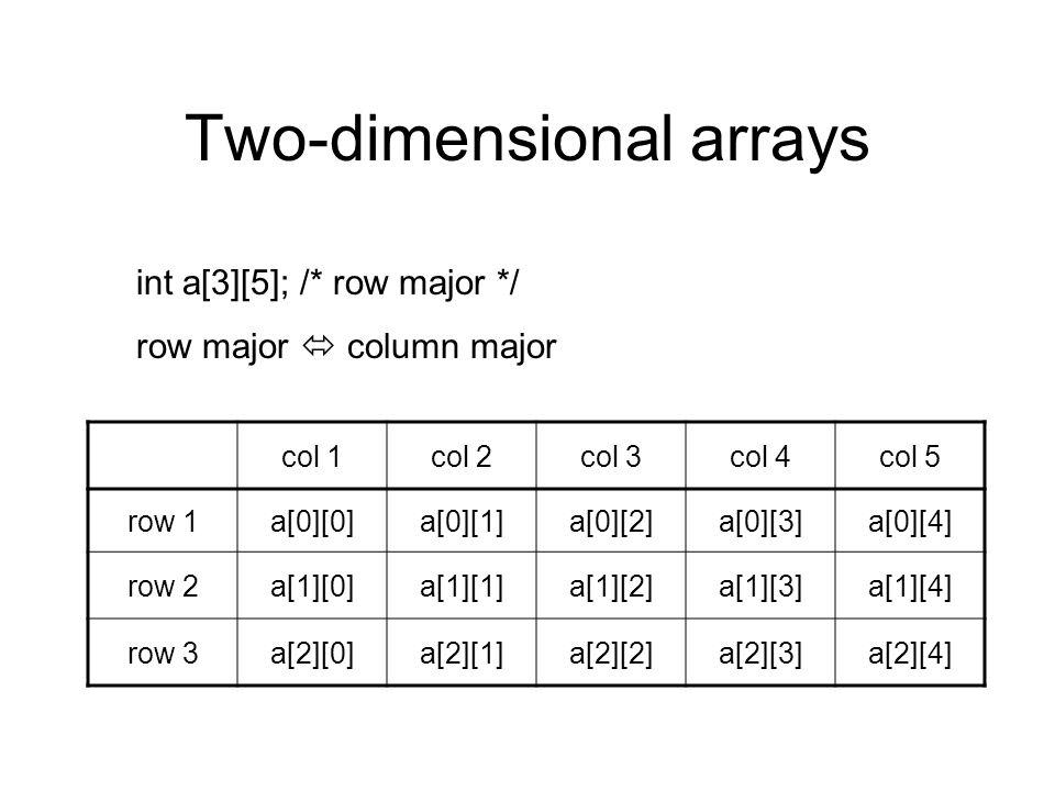 col 1col 2col 3col 4col 5 row 1a[0][0]a[0][1]a[0][2]a[0][3]a[0][4] row 2a[1][0]a[1][1]a[1][2]a[1][3]a[1][4] row 3a[2][0]a[2][1]a[2][2]a[2][3]a[2][4] Two-dimensional arrays int a[3][5]; /* row major */ row major  column major