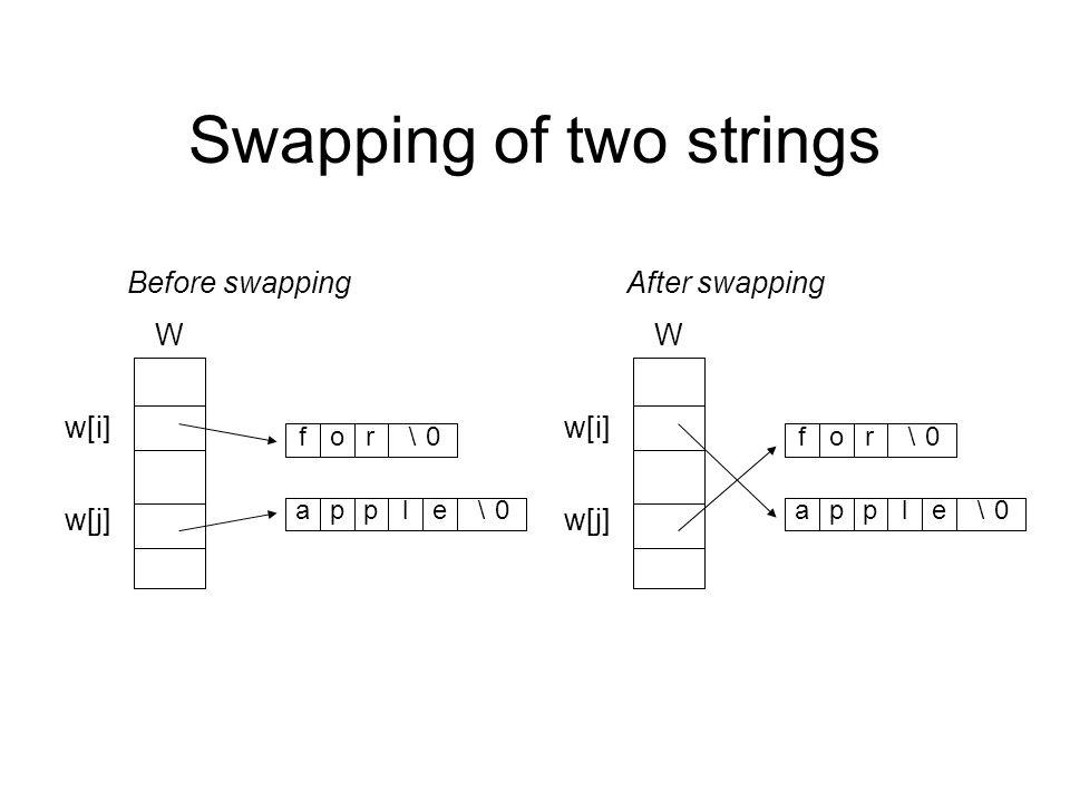 Swapping of two strings W w[j] w[i] \0\0 elppa \0\0 rof Before swapping W w[j] w[i] \0\0 elppa \0\0 rof After swapping