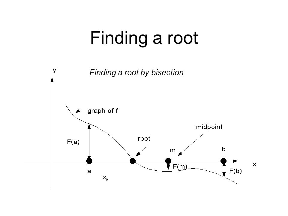 Finding a root Finding a root by bisection