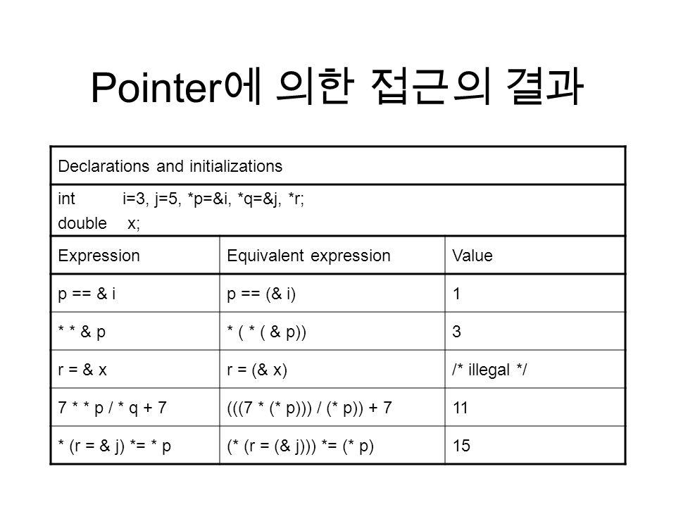 Pointer 에 의한 접근의 결과 Declarations and initializations int i=3, j=5, *p=&i, *q=&j, *r; double x; ExpressionEquivalent expressionValue p == & ip == (& i)1 * * & p* ( * ( & p))3 r = & xr = (& x)/* illegal */ 7 * * p / * q + 7(((7 * (* p))) / (* p)) + 711 * (r = & j) *= * p(* (r = (& j))) *= (* p)15