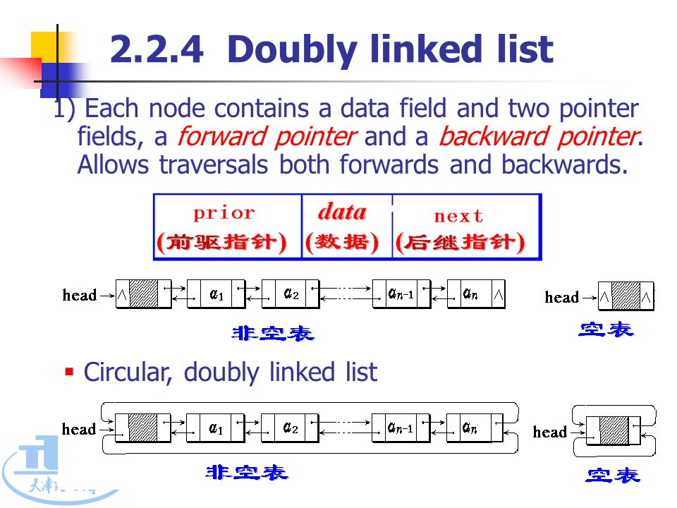 课程代码: 0666126 School of Computer Science &Technology 41 2.2.4 Doubly linked list 1) Each node contains a data field and two pointer fields, a forward pointer and a backward pointer.