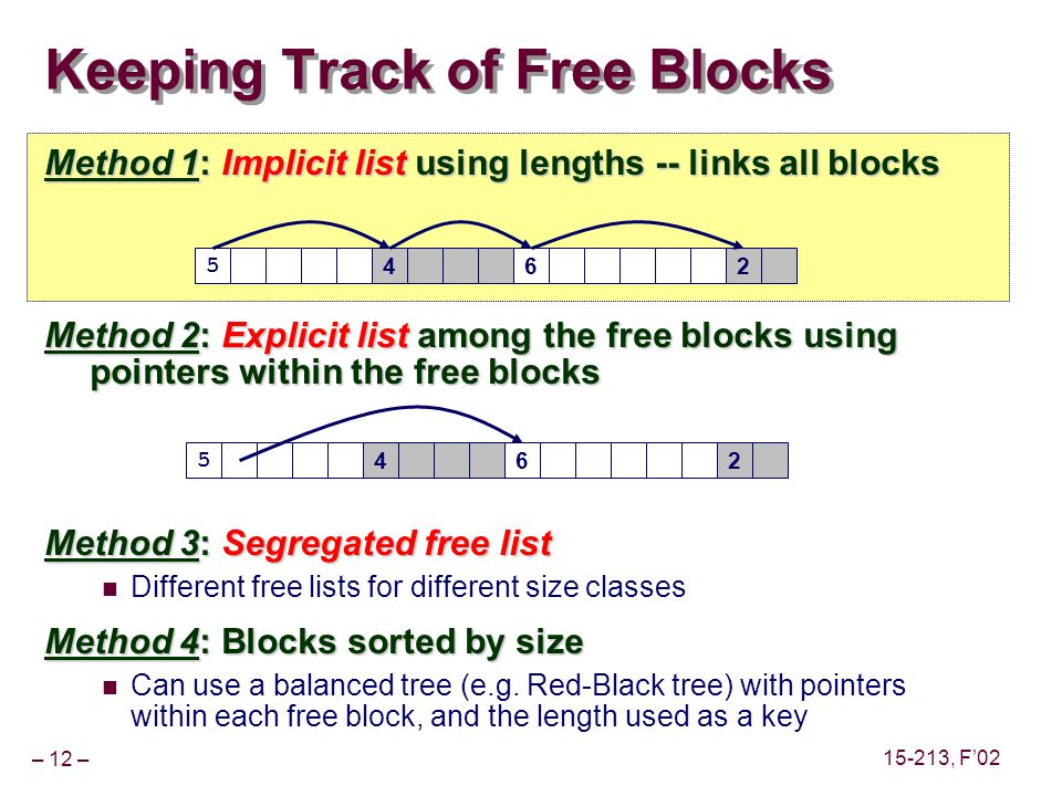 – 12 – 15-213, F'02 Keeping Track of Free Blocks Method 1: Implicit list using lengths -- links all blocks Method 2: Explicit list among the free blocks using pointers within the free blocks Method 3: Segregated free list Different free lists for different size classes Method 4: Blocks sorted by size Can use a balanced tree (e.g.