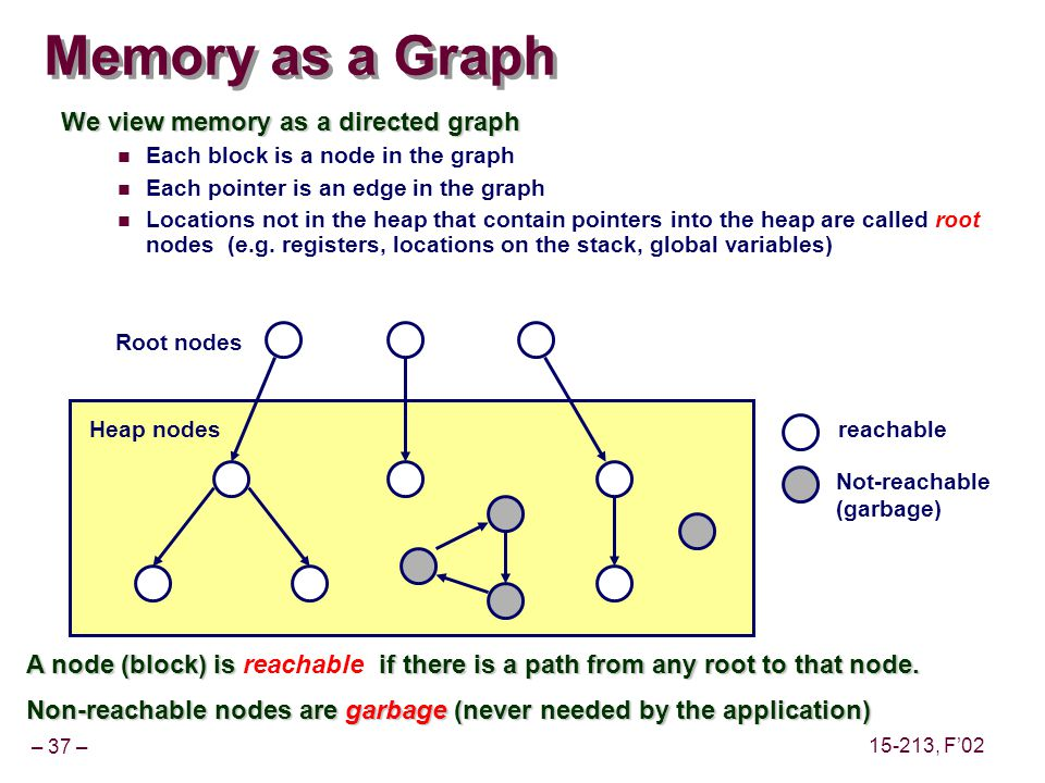 – 37 – 15-213, F'02 Memory as a Graph We view memory as a directed graph Each block is a node in the graph Each pointer is an edge in the graph Locations not in the heap that contain pointers into the heap are called root nodes (e.g.