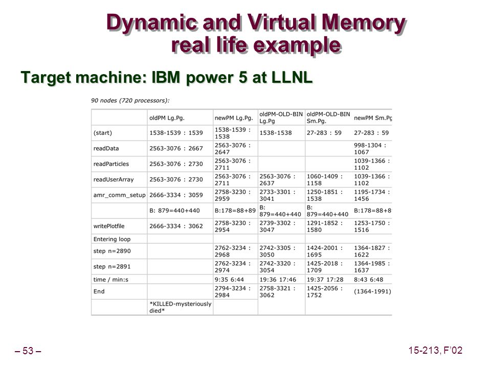 – 53 – 15-213, F'02 Dynamic and Virtual Memory real life example Target machine: IBM power 5 at LLNL