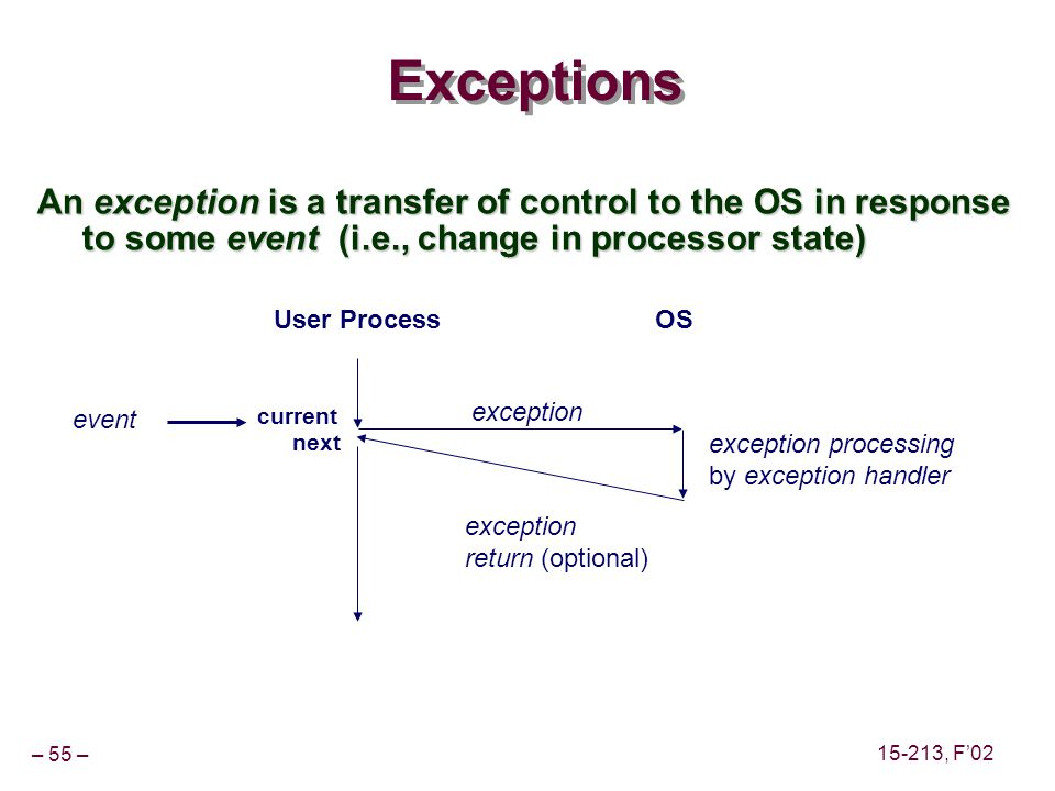 – 55 – 15-213, F'02 Exceptions An exception is a transfer of control to the OS in response to some event (i.e., change in processor state) User ProcessOS exception exception processing by exception handler exception return (optional) event current next