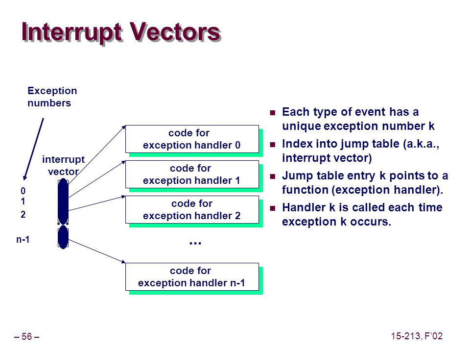 – 56 – 15-213, F'02 Interrupt Vectors Each type of event has a unique exception number k Index into jump table (a.k.a., interrupt vector) Jump table entry k points to a function (exception handler).