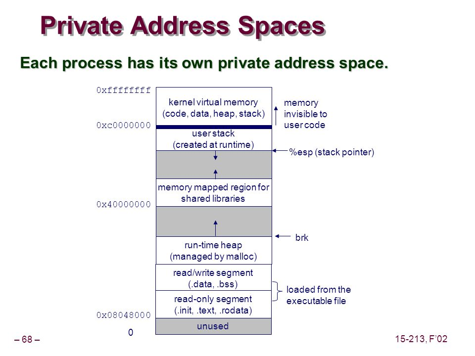 – 68 – 15-213, F'02 Private Address Spaces Each process has its own private address space.