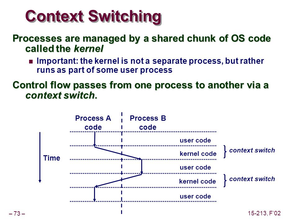– 73 – 15-213, F'02 Context Switching Processes are managed by a shared chunk of OS code called the kernel Important: the kernel is not a separate process, but rather runs as part of some user process Control flow passes from one process to another via a context switch.