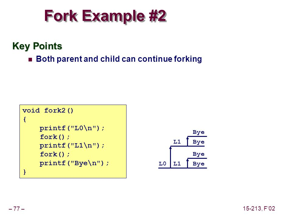 – 77 – 15-213, F'02 Fork Example #2 void fork2() { printf( L0\n ); fork(); printf( L1\n ); fork(); printf( Bye\n ); } Key Points Both parent and child can continue forking L0 L1 Bye
