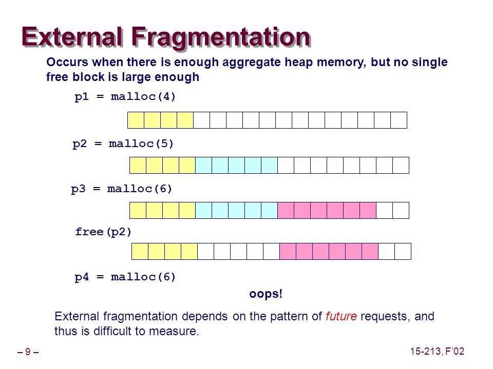 – 9 – 15-213, F'02 External Fragmentation p1 = malloc(4) p2 = malloc(5) p3 = malloc(6) free(p2) p4 = malloc(6) oops.