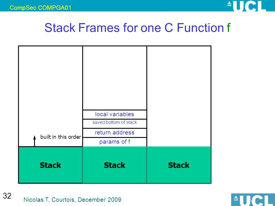 CompSec COMPGA01 Nicolas T. Courtois, December 2009 32 Stack Frames for one C Function f Stack params of f return address saved bottom of stack local
