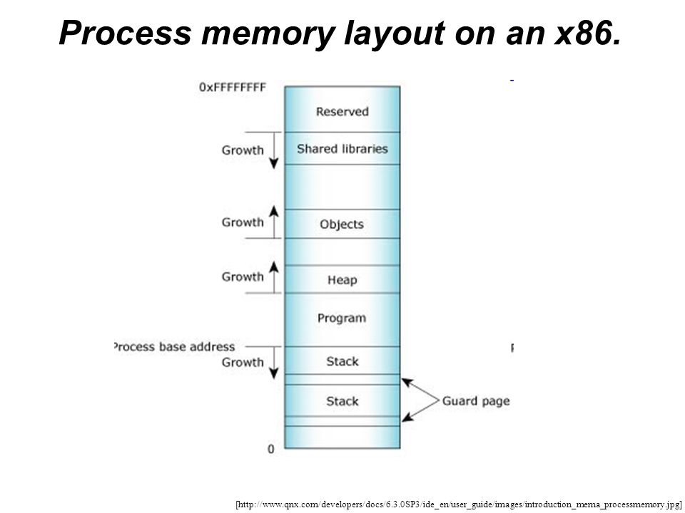 Process memory layout on an x86.
