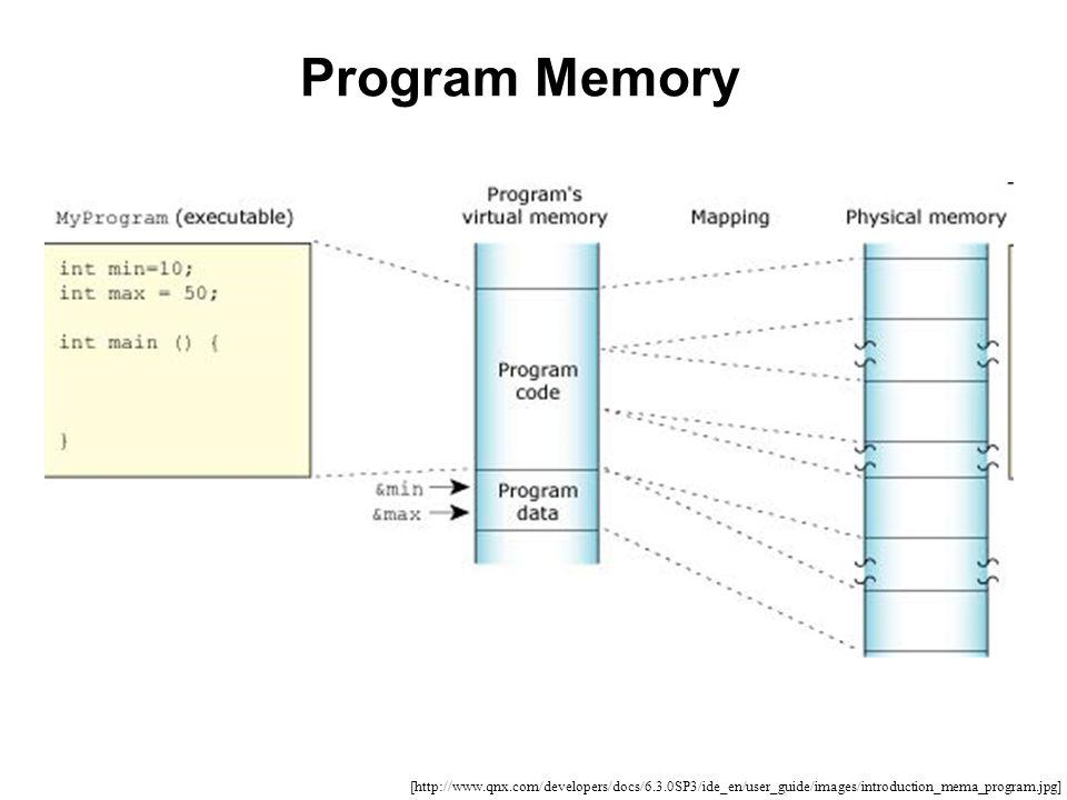 Program Memory [http://www.qnx.com/developers/docs/6.3.0SP3/ide_en/user_guide/images/introduction_mema_program.jpg]