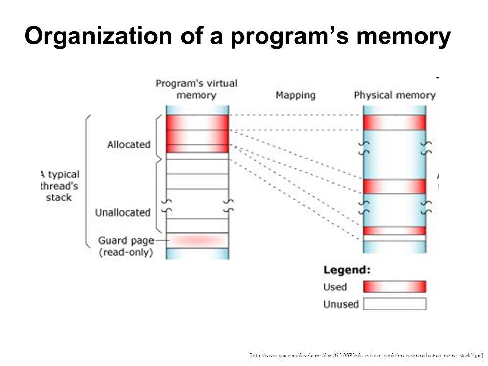 Organization of a program's memory [http://www.qnx.com/developers/docs/6.3.0SP3/ide_en/user_guide/images/introduction_mema_stack1.jpg]