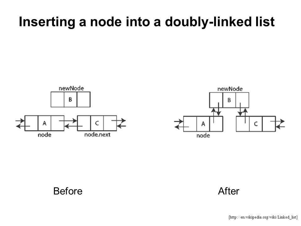 Inserting a node into a doubly-linked list BeforeAfter [http://en.wikipedia.org/wiki/Linked_list]