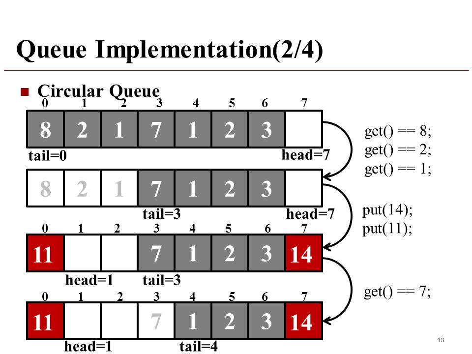 Queue Implementation(2/4) Circular Queue 10 8217123 get() == 8; get() == 2; get() == 1; 7123821 put(14); put(11); 7123 1411 head=1tail=3 7123 1411 head=1tail=4 0 1 2 3 4 5 6 7 get() == 7; tail=3head=7 tail=0 head=7