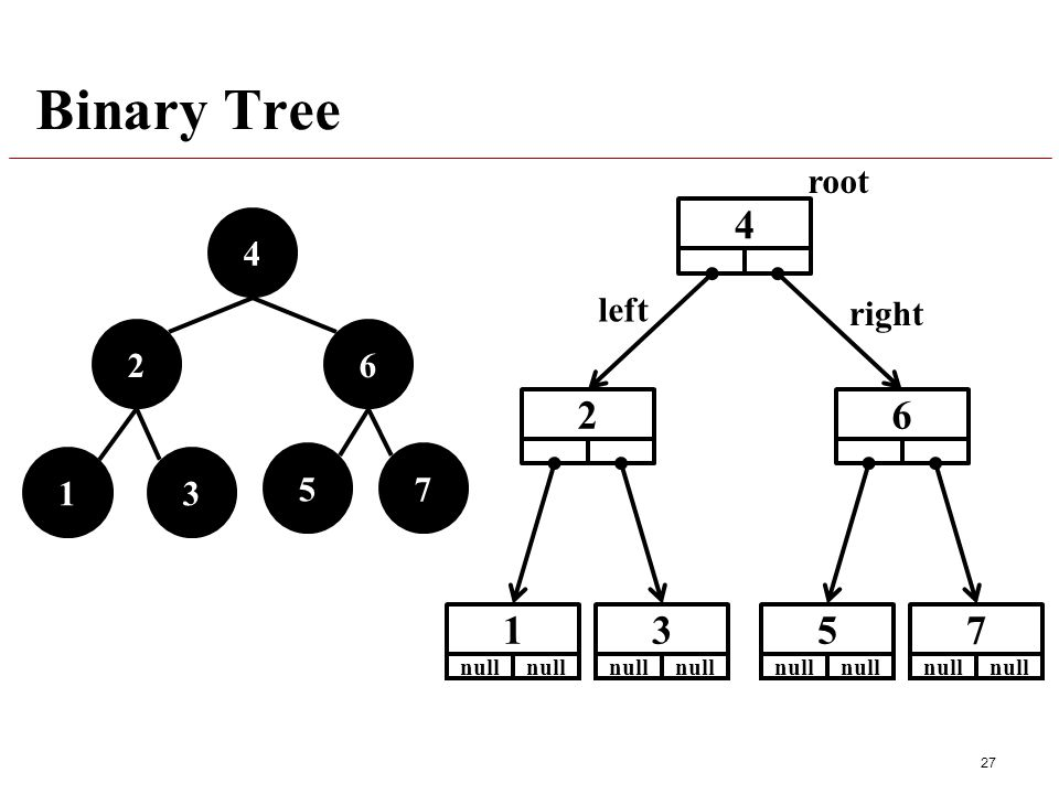 Binary Tree 27 4 26 13 57 26 1 null 3 5 4 7 right root left right root